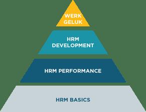Piramide HR