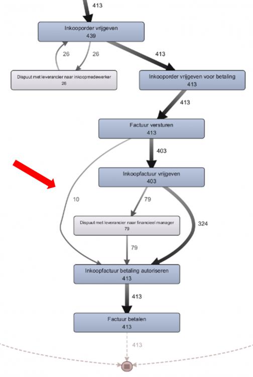 Voorbeeld process mining